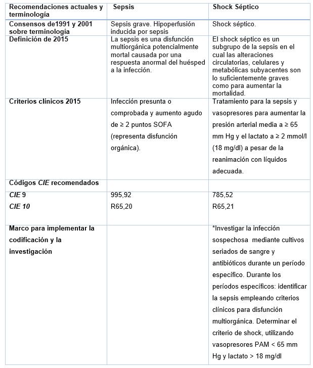 Nuevas definiciones para sepsis y shock s233ptico  : cuadro3sepsis from infobioquimica.com size 619 x 728 png 40kB